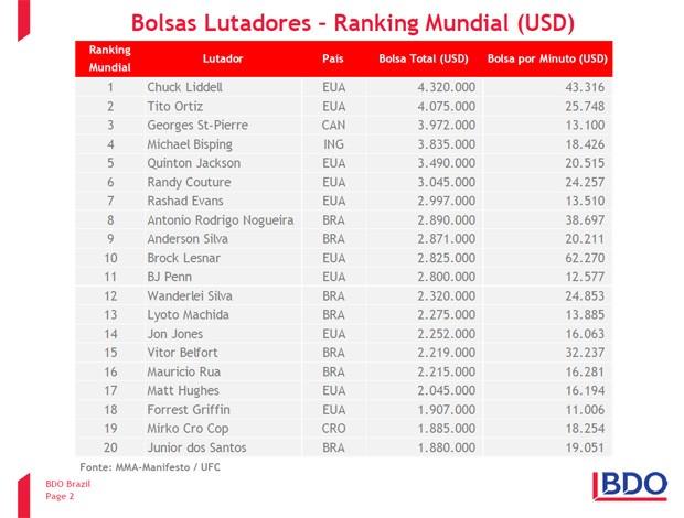 """Minotauro lidera ranking brasileiro. O """"Spider"""" é o segundo mais bem pago. Foto: Divulgação"""