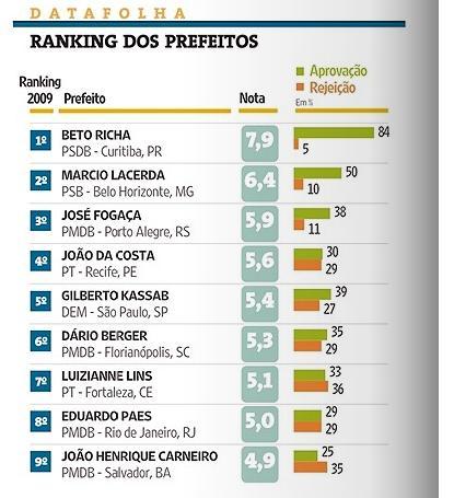 Prefeitos - Ranking Datafolha
