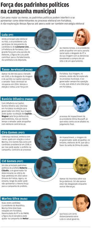 Força dos padrinhos políticos na campanha municipal (Infográfico: Jornal O POVO / Wagner Mendes)
